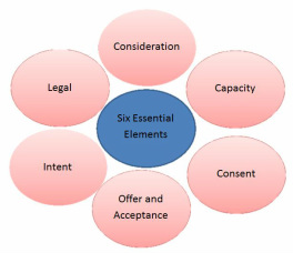 There Are Six Essential Elements That Must Be In Place For A Contract To Be Valid Missing Even One Of These Means That It Is A Void Contract